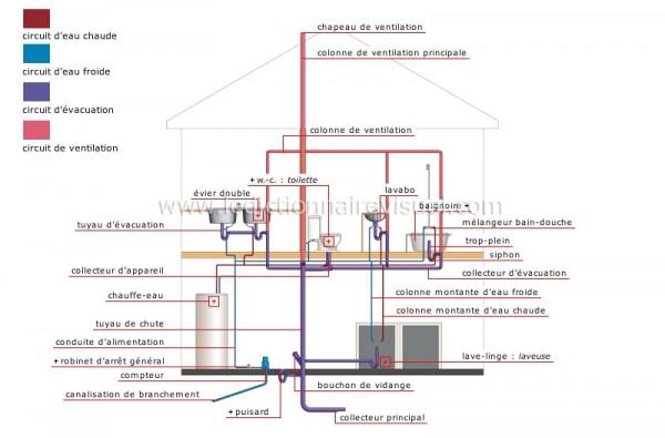 installation hydraulique